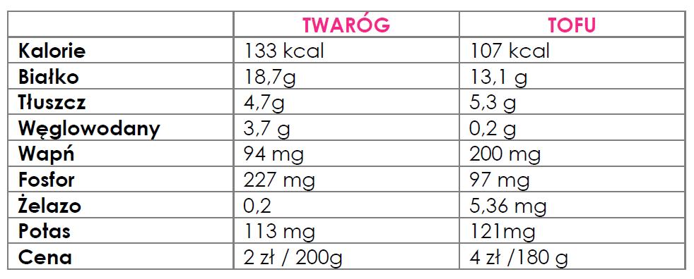 tofu a twaróg